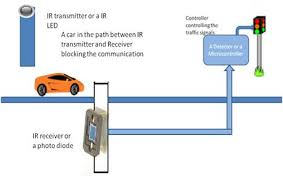 do traffic lights have sensors dynamic road traffic signals control system with help of ir sensors