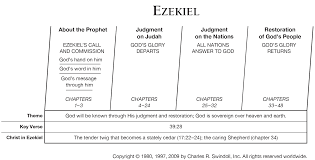 timeline of ezekiel precept austin