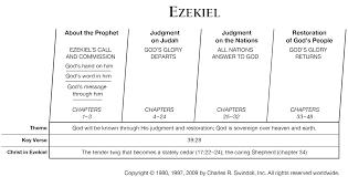 jeremiah commentaries u0026 sermons precept austin