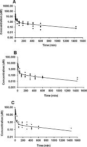 in vivo formed versus preformed metabolite kinetics of trans