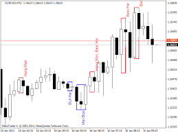 reversal pattern recognition download the pattern recognition technical indicator for