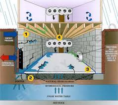 Global Basement Waterproofing by What Is A False Water Table Toronto Basement Waterproofing