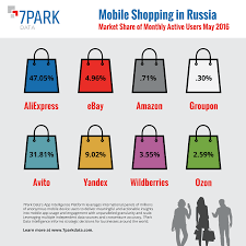 aliexpress shopping aliexpress takes russia s mobile shopping by storm 7park data
