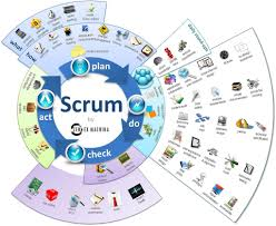 what is scrum and who should use it 5 scrum infographics