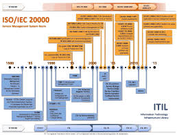 itil foundation certification brandon u0027s notepad