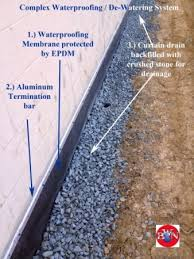 Interior Basement Waterproofing Membrane by Basement Waterproofing Solutions Basement Waterproofing Nationwide