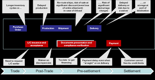 educational report observations on the evolution of trade finance