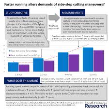 3 5 M To Feet by Strength Training For Agility S U0026c Research