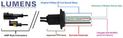 lumens xenon hid conversion kits bulbs