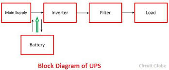 difference between ups u0026 inverter with comparison chart circuit