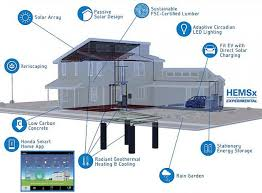 Smart Home Design Plans Brilliant Smart Home Designs Home Design - Smart home design