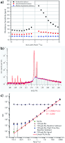 characterization of a new icp tofms instrument with continuous and