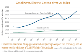 nissan leaf yearly electric cost electric cars vs gas