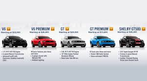 2010 mustang models 2012 mustang pricing breakdown mustangs daily