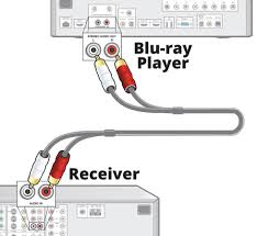 home theater receiver with blu ray player blu ray and dvd player faq