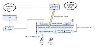 Home Lab Network Design Build Your Own Ipv6 Lab Team Arin