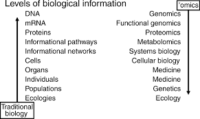 extracting biology from high dimensional biological data journal