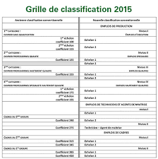 grille salaire chambre agriculture cher agri