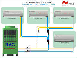 how vrv air conditioning system works grihon com ac coolers