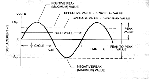 breathtaking just like that the everyday sine wave of emotions ac formula sinewave full size