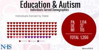 Virginia Usa Related Keywords Amp Suggestions Virginia Usa by Education And Autism Services Nhs Usa