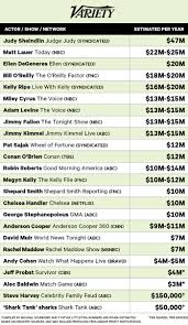salaries of tv u0027s top talent revealed u2013 variety