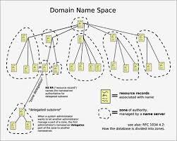 What Is Dns Domain Name by June 23 1983 Dns Test Sets Stage For Internet Growth Wired