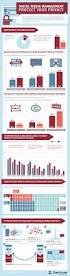 Interesting Ideas How Much To by 8 Best Interesting Facts Images On Pinterest College Students