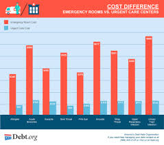 emergency room vs urgent care differences costs options