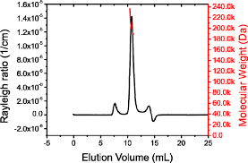 multi angle light scattering figure s1 size exclusion chromatography coupled to multi angle