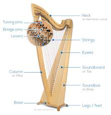 what size l harp do i need choose your harp harp