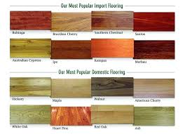 Types Of Kitchen Flooring Types Of Flooring For Kitchen Or Kitchen Flooring 41 Types Of