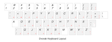 keyboard layout letter frequency the dvorak keyboard what why and really computational