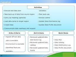 saksham sarode building effective test data management in distribut u2026