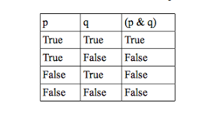 Pq Truth Table How To Make A Truth Table Brokeasshome Com