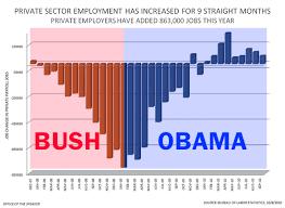 jobs under obama administration sheehanhistory12 barack obama jobs