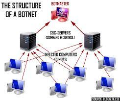 home network design best practices botnet detection and removal methods u0026 best practices alienvault