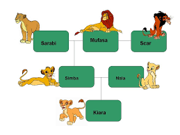 the king safari family tree of the s royal family