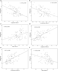 Correlation Of Global Strain Rate And Left Ventricular Filling