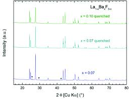 fluoride solid electrolytes investigation of the tysonite type