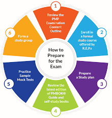 how to prepare for pmp exam project management professional pmp