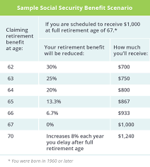 How Much Do I Need For A Comfortable Retirement How Does Social Security Work Top Questions Answered Daveramsey Com