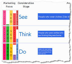 see think do optimal digital marketing strategy content