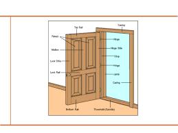 Interior Door Width Code by Doors And Windows Building Construction