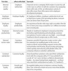 putting the service profit chain to work