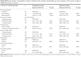full text differential changes in quality of life components over