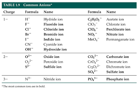 Cation And Anion Periodic Table 43 Periodic Table Cations And Anions List List Cations Anions And