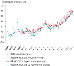 global and european temperature u2014 european environment agency