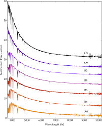 Rough Order Of Magnitude Estimate Template by An Empirical Template Library Of Stellar Spectra For A Wide Range