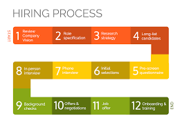 9 engaging process infographic template examples venngage